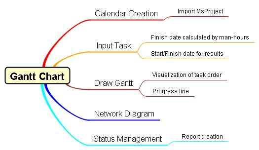 My Gantt Chart Macro For Excel It